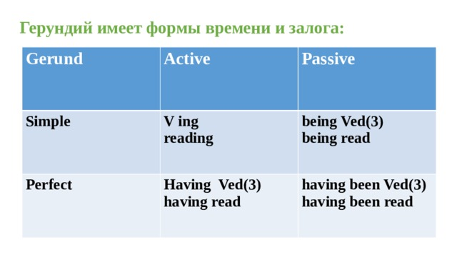 Герундий имеет формы времени и залога: Gerund Active Simple  Passive V ing reading Perfect  being Ved(3) being read Having Ved(3) having read having been Ved(3) having been read