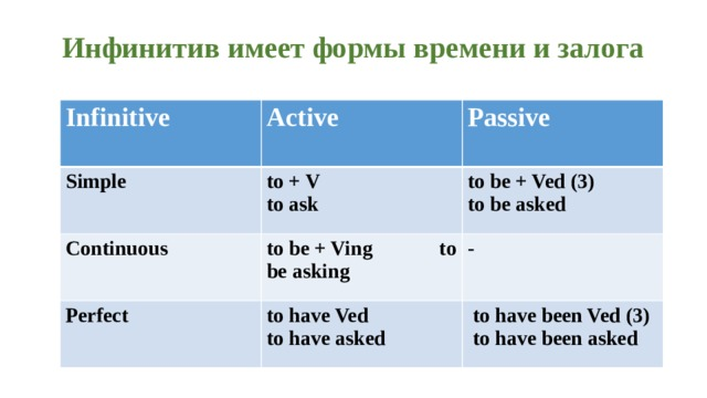 Инфинитив имеет формы времени и залога Infinitive Active Simple to + V to ask Continuous Passive to be + Ving to be asking to be + Ved (3) Perfect to be asked - to have Ved to have asked  to have been Ved (3)  to have been asked