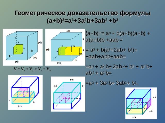 Геометрическое доказательство формулы  (a+b) 3 =a 3 + 3 a 2 b+ 3a b 2 + b 3   ( a+b) 3  = a 3  + b ( a + b )( a + b ) + a (а+ b ) b + аа b  = = a 3  + b ( a 2 +2а b + b 2 )+  +aab+abb+aab= = a 3 + a 2 b+  2а b 2 + b 3 + a 2 b+ а b 2 + a 2 b= = a 3 + 3a 2 b+  3 а b 2 + b 3 . V = V 1 + V 2 + V 3 + V 4