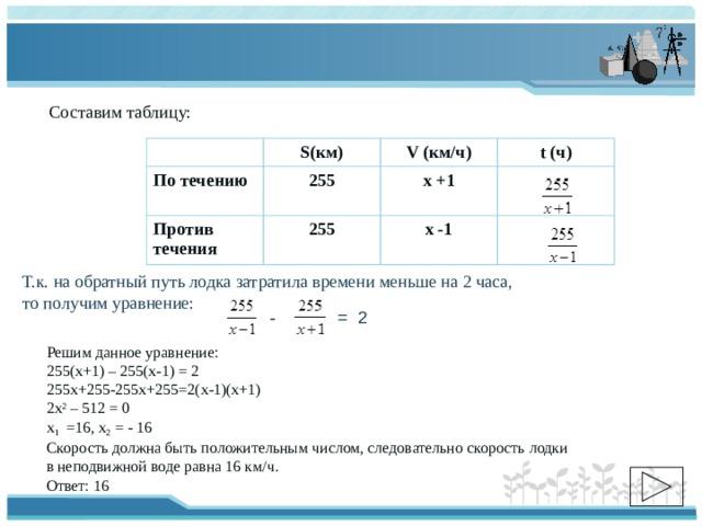 Составим таблицу: S(км) По течению  255 V (км/ч) Против течения t (ч) х +1 255 х -1 Т.к. на обратный путь лодка затратила времени меньше на 2 часа, то получим уравнение: - = 2 Решим данное уравнение: 255(х+1) – 255(х-1) = 2 255х+255-255х+255=2(х-1)(х+1) 2х 2 – 512 = 0 х 1 =16, х 2 = - 16 Скорость должна быть положительным числом, следовательно скорость лодки в неподвижной воде равна 16 км/ч. Ответ: 16