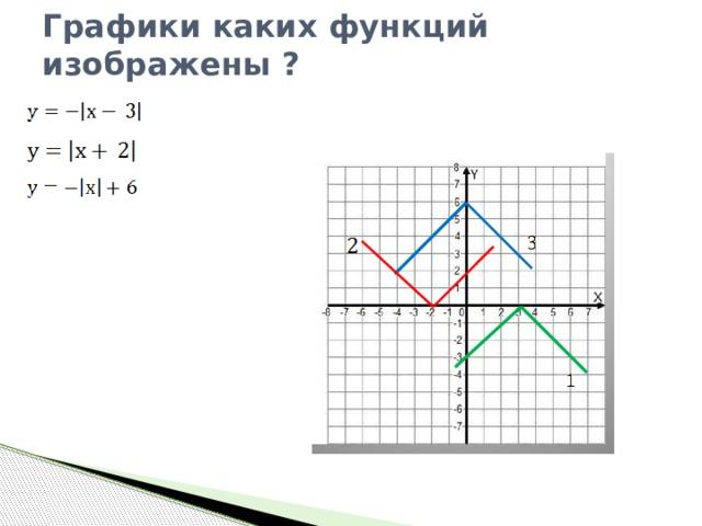 Графики каких функций изображены ?