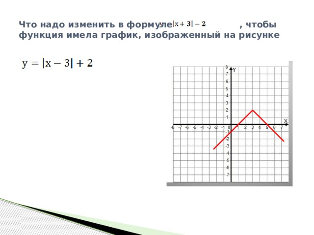 Что надо изменить в формуле , чтобы функция имела график, изображенный на рисунке