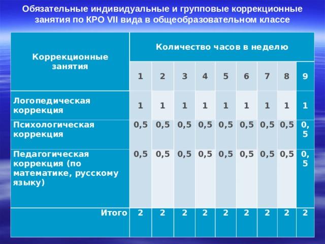 Обязательные индивидуальные и групповые коррекционные занятия по КРО VII вида в общеобразовательном классе   Коррекционные занятия Количество часов в неделю Логопедическая коррекция 1 2 1 Психологическая коррекция Педагогическая коррекция (по математике, русскому языку) 3 1 0,5 0,5 Итого 1 0,5 4 2 1 0,5 5 0,5 0,5 2 0,5 1 6 7 0,5 2 0,5 1 2 0,5 8 0,5 1 9 2 1 0,5 0,5 2 1 0,5 0,5 0,5 0,5 2 0,5 2 2
