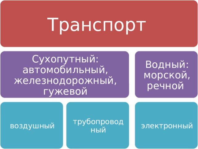 Транспорт Сухопутный: автомобильный, железнодорожный, гужевой Водный: морской, речной воздушный трубопроводный электронный