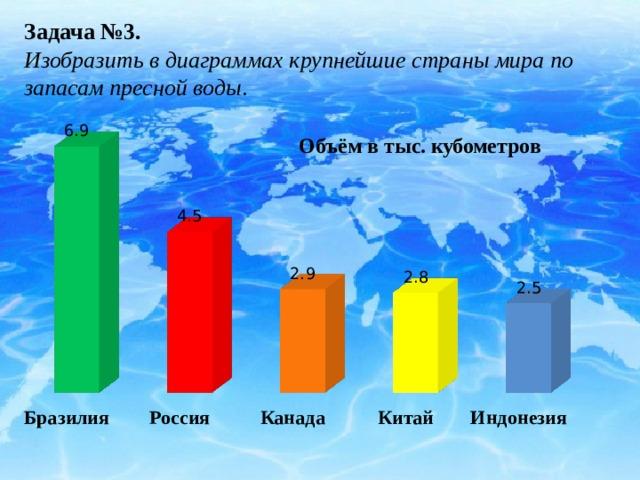 Задача №3. Изобразить в диаграммах крупнейшие страны мира по запасам пресной воды .