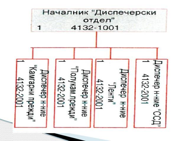 """Модул """"ДИСПЕЧЕР"""" Модулът осигурява в строго съответствие с MRP ІІ стандартите: •  Изготвяне на план за производство; •  Изготвяне на план за доставки; •  Изготвяне на мрежови графици за производство, доставки и кооперации; •  Баланс на потребностите във времето то материали, покупни изделия и полуфабрикати; •  Управление на стратегията на планиране; 2"""