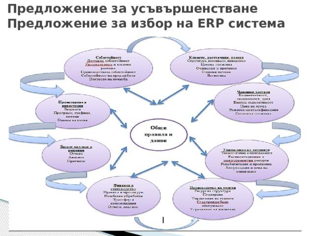 Предложение за усъвършенстване  Предложение за избор на ERP система Изхождайки от направения анализ на пазаро-производствената ситуация, в условията на която функционира разглежданото предприятие, както и на изчислените стойности за параметрите на системата за избран типопредставител, за подходяща система за ПМ е определена MRP. В заключение е предложена конкретна ERP система – Technoclass, избрана въз основа на предварително определени и съгласувани с ръководството на фирмата критерии. 2
