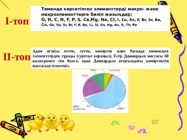 Төменде көрсетілген элементтерді  макро - және микроэлементтерге бөліп жазыңдар: O, H, C, N, F, P, S, Ca,Mg, Na, Cl, I, Cu, As, F, Br, Sr, Ba, Co , Ga, Sb, Sr, Br, F, B, Be, Li, Si, Sn, Hg, Au, U, Th, Ra  I- топ Адам ағзасы оттек, сутек, көміртек және басқада химиялық элементтерден тұрады (суретке қараңыз). Егер Даниярдың массасы 60 килограмға тең болса, онда Даниярдың ағзасындағы көміртектің массасын есептеңіз. II- топ