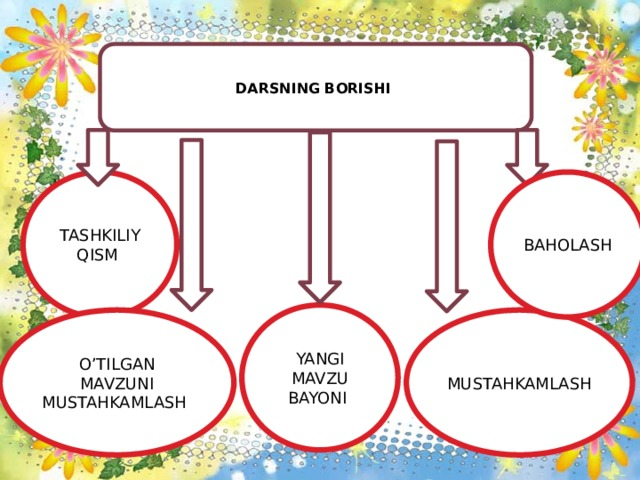 DARSNING BORISHI TASHKILIY QISM BAHOLASH YANGI MAVZU BAYONI MUSTAHKAMLASH O'TILGAN MAVZUNI MUSTAHKAMLASH