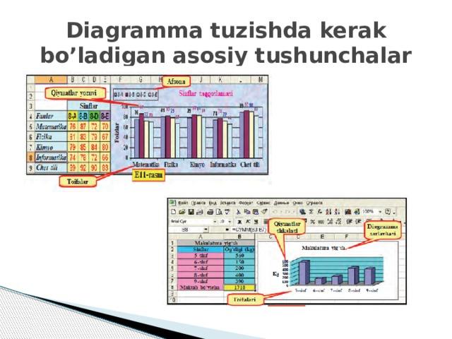 Diagramma tuzishda kerak bo'ladigan asosiy tushunchalar