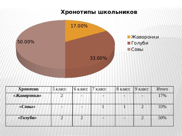Хронотип «Жаворонки» 5 класс 2 6 класс «Совы» «Голуби» - 7 класс - 8 класс - - 2 - 1 2 9 класс Итого 1 - - 17% - 2 33% 2 50%