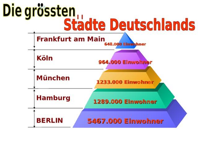 Frankfurt am Main 648.000 Einwohner Köln 964.000 Einwohner München 1233.000 Einwohner Hamburg 1289.000 Einwohner BERLIN 5467.000 Einwohner