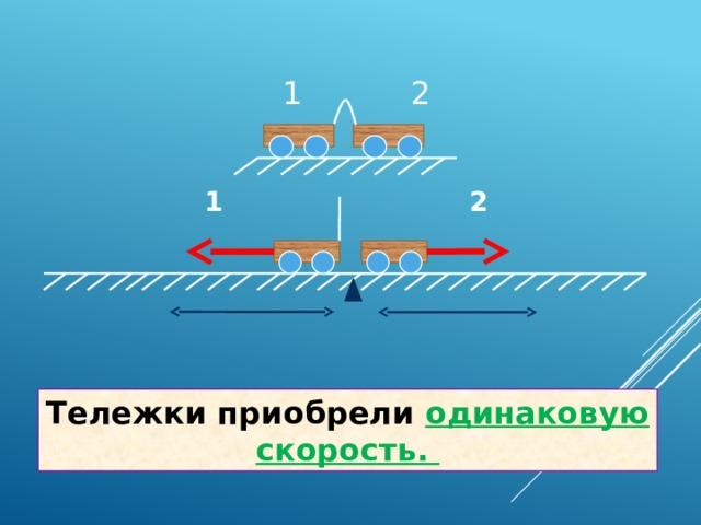 1 2 1 2 Тележки приобрели одинаковую скорость.