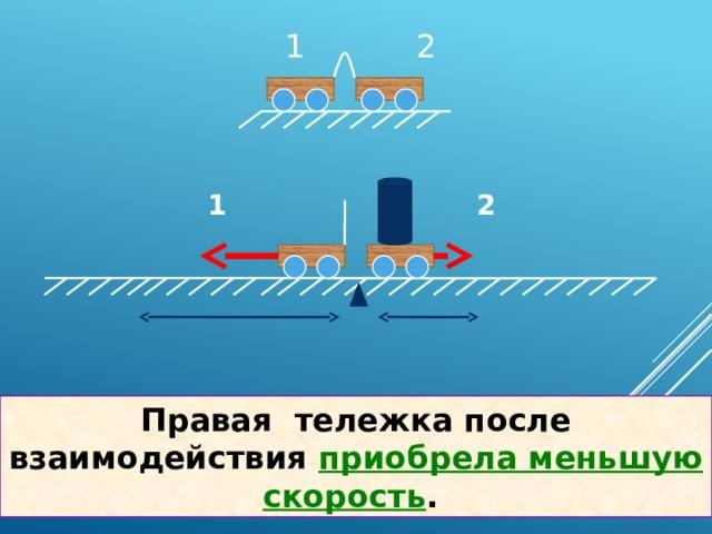 1 2 1 2 Правая тележка после взаимодействия приобрела меньшую скорость .