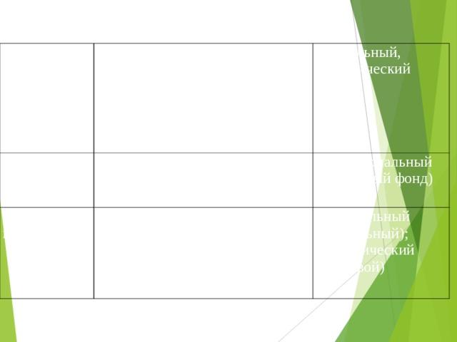 2.Ресурсы: жизнеобеспечения Наличие источников питьевой воды; приусадебные участки; пахотные земли, принадлежащие городу% плодородие почв; природное окружение 3. Земельные (территориальные) Социальный, экологический Соотношение городских земель разного назначения 4. Полезные ископаемые Территориальный (земельный фонд) Наличие строительных полезных ископаемых в ближайших окрестностях; промышленные полезные ископаемые. Строительный (социальный); экономический (трудовой)