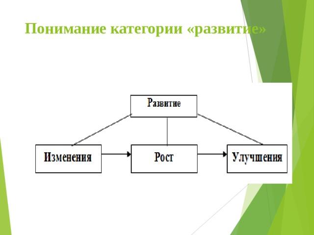 Понимание категории «развитие»