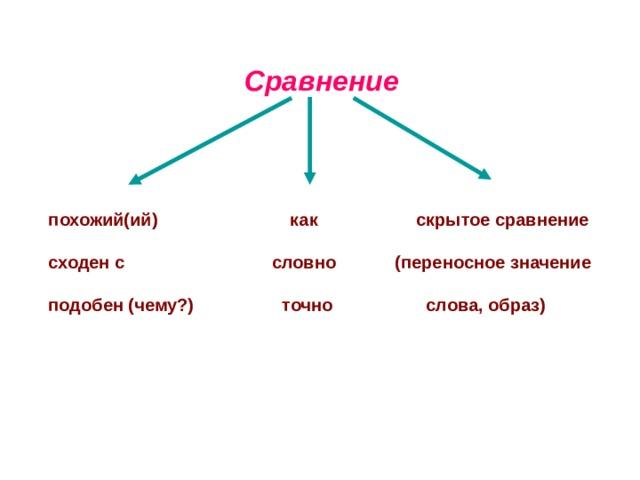 Сравнение  похожий(ий) как скрытое сравнение   сходен с словно (переносное значение   подобен (чему?) точно слова, образ)