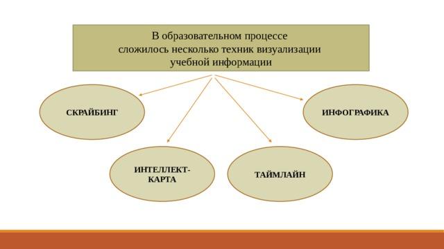 В образовательном процессе сложилось несколько техник визуализации учебной информации СКРАЙБИНГ ИНФОГРАФИКА ИНТЕЛЛЕКТ-КАРТА ТАЙМЛАЙН