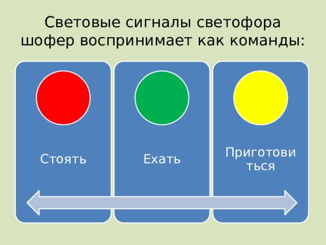 Световые сигналы светофора шофер воспринимает как команды: Стоять Ехать Приготовиться