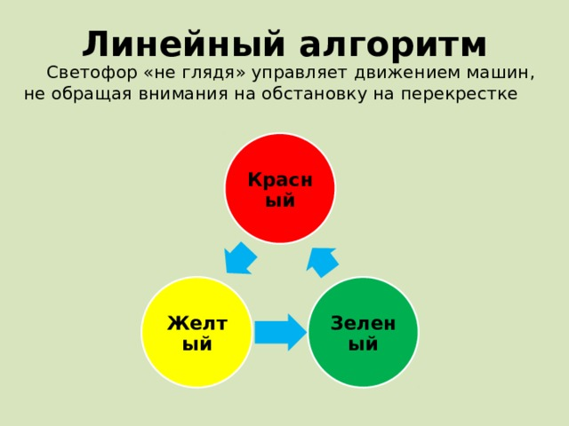 Линейный алгоритм Светофор «не глядя» управляет движением машин, не обращая внимания на обстановку на перекрестке Красный Зеленый Желтый