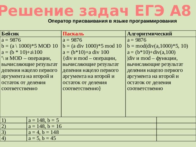 Решение задач ЕГЭ А8 Оператор присваивания в языке программирования Бейсик a = 9876  b = (a \ 1000)*5 MOD 10  a = (b * 10)+a\100  '\ и MOD – операции, вычисляющие результат деления нацело первого аргумента на второй и остаток от деления соответственно Паскаль 1) Алгоритмический a = 9876  b = (a div 1000)*5 mod 10  a = (b*10)+a div 100 2) a = 148, b = 5 3) a = 148, b = 16 a = 9876  b = mod(div(a,1000)*5, 10) {div и mod – операции, вычисляющие результат деления нацело первого аргумента на второй и остаток от деления соответственно} a = (b*10)+div(a,100) a = 4, b = 148 4) |div и mod – функции, вычисляющие результат деления нацело первого аргумента на второй и остаток от деления соответственно  a = 5, b = 45