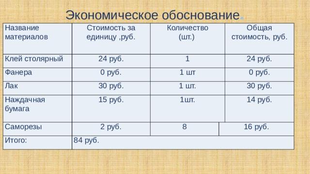Экономическое обоснование . Название материалов Стоимость за единицу ,руб. Клей столярный Фанера Количество 24 руб. 0 руб. Лак 1 (шт.) 30 руб. Наждачная бумага 1 шт Общая стоимость, руб. 24 руб. 1 шт. 15 руб. Саморезы 0 руб. 1шт. 2 руб. Итого: 30 руб. 8 84 руб. 14 руб. 16 руб.