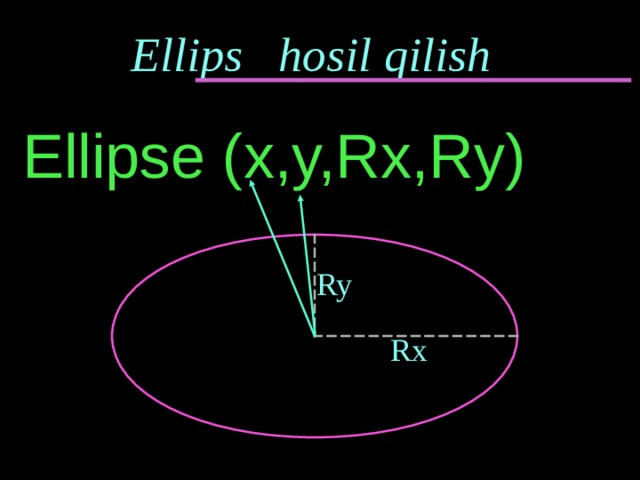 Ellips hosil qilish Ellipse (x,y,Rx,Ry) Ry Rx