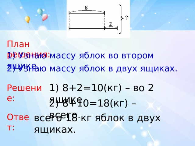 План решения: 1) Узнаю массу яблок во втором ящике.  2) Узнаю массу яблок в двух ящиках.  1) 8+2=10(кг) – во 2 ящике. Решение: 2) 8+10=18(кг) – всего. Ответ: всего 18 кг яблок в двух ящиках.