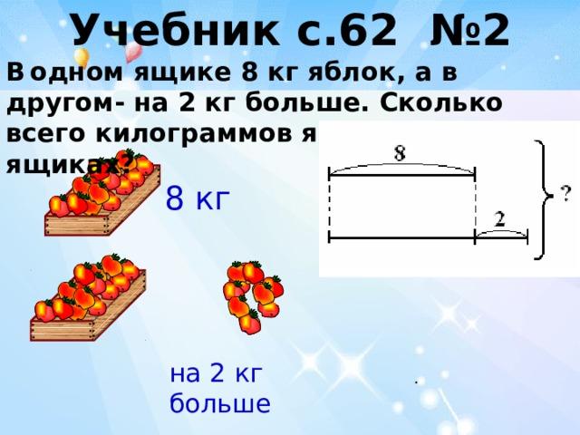 Учебник с.62 №2    В  одном ящике 8 кг яблок, а в другом- на 2 кг больше. Сколько всего килограммов яблок в этих ящиках? 8 кг на 2 кг больше