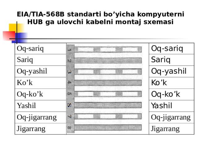 EIA / TIA -568В standarti bo'yicha kompyuterni HUB ga ulovchi kabelni montaj sxemasi Oq-sariq Sariq Oq-sariq Oq-yashil Ko'k Sariq Oq-ko'k Oq-yashil Ko'k Yashil Oq-ko'k Oq-jigarrang Yashil Jigarrang Oq-jigarrang Jigarrang