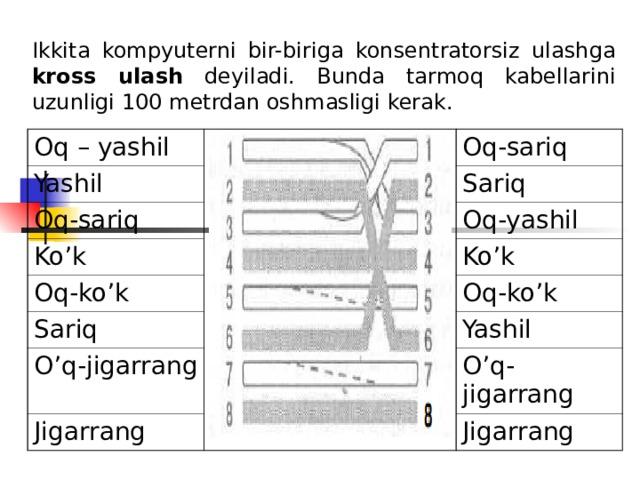 Ikkita kompyuterni bir-biriga konsentratorsiz ulashga kross ulash deyiladi. Bunda tarmoq kabellarini uzunligi 100 metrdan oshmasligi kerak. Oq – yashil Yashil Oq-sariq Oq-sariq Ko'k Sariq Oq-ko'k Oq-yashil Ko'k Sariq O'q-jigarrang Oq-ko'k Jigarrang Yashil O'q-jigarrang Jigarrang