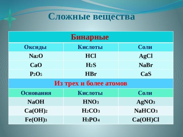Сложные вещества Бинарные Оксиды Na 2 O Кислоты HCl Соли CaO AgCl H 2 S P 2 O 5 HBr Из трех и более атомов NaBr CaS Основания Кислоты NaOH Соли HNO 3 Ca(OH) 2 H 2 CO 3 AgNO 3 Fe(OH) 3 NaHCO 3 H 3 PO 4 Ca(OH)Cl