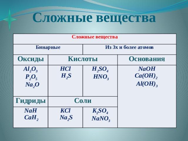 Сложные вещества Сложные вещества Бинарные Оксиды Кислоты Из 3х и более атомов Al 2 O 3 HCl  P 2 O 5 Гидриды  H 2 S  Na 2 O NaH H 2 SO 4 Основания Соли KCl  CaH 2 NaOH  HNO 3 Ca(OH) 2   Na 2 S K 2 SO 4 Al(OH) 3  NaNO 3