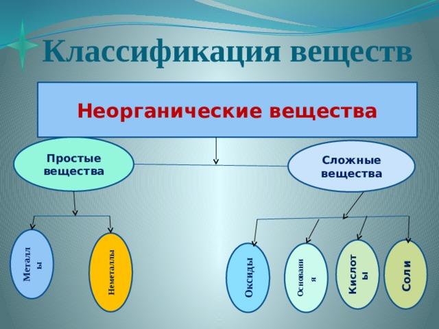 Классификация веществ Неорганические вещества Простые вещества Сложные вещества Металлы Неметаллы Кислоты Соли Основания  Оксиды