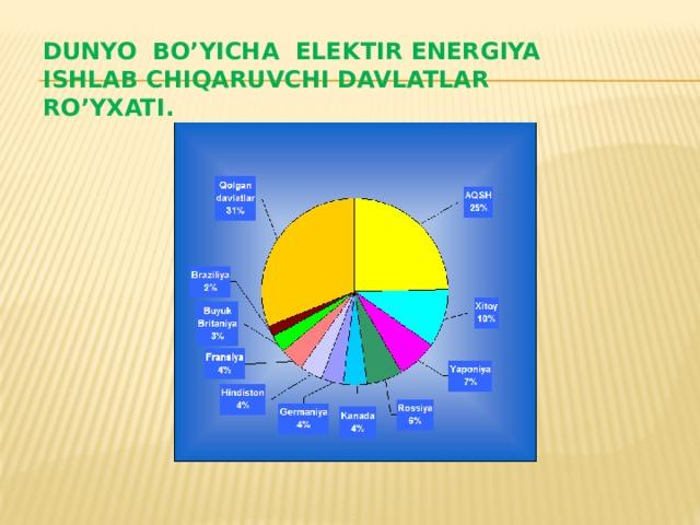 Dunyo bo'yicha elektir energiya ishlab chiqaruvchi davlatlar ro'yxati.