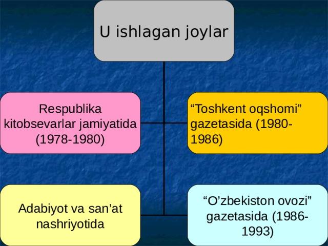 """U ishlagan joylar Respublika kitobsevarlar jamiyatida (1978-1980) """" Toshkent oqshomi"""" gazetasida (1980-1986) Adabiyot va san'at nashriyotida """" O'zbekiston ovozi"""" gazetasida (1986-1993)"""