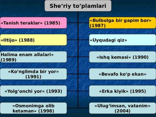 She'riy to'plamlari «Tanish teraklar» (1985) «Bulbulga bir gapim bor» (1987) «Iltijo» (1988) «Uyqudagi qiz» Halima enam allalari» (1989) «Ishq kemasi» (1990) «Ko'nglimda bir yor» (1991) «Bevafo ko'p ekan» «Yolg'onchi yor» (1993) «Erka kiyik» (1995) «Osmonimga olib ketaman» (1998) «Ulug'imsan, vatanim» (2004)