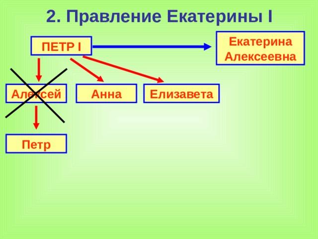 2. Правление Екатерины I Екатерина Алексеевна ПЕТР I Алексей Анна Елизавета Петр
