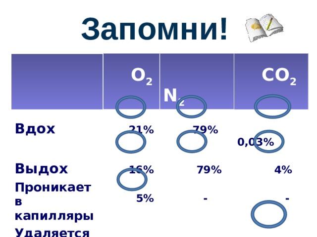 Запомни!   Вдох   О 2    21%  Проникает в  N 2  Выдох   CO 2 капилляры   79%  16%  Удаляется из   0,03%  5%  79%   капилляров   -  4%  -    -   -  3,97%
