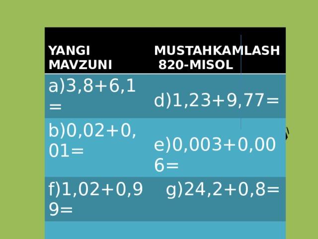 YANGI MAVZUNI  MUSTAHKAMLASH 820-MISOL a)3,8+6,1=  d)1,23+9,77= b)0,02+0,01=  e)0,003+0,006=  f)1,02+0,99=  g)24,2+0,8=