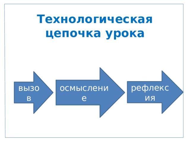 Технологическая цепочка урока   осмысление рефлексия вызов