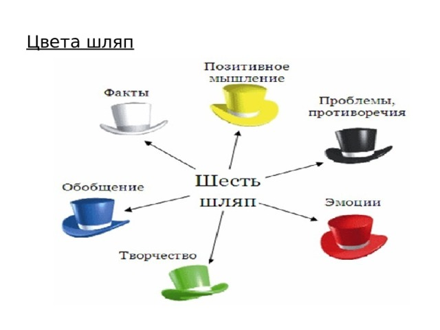 Цвета шляп