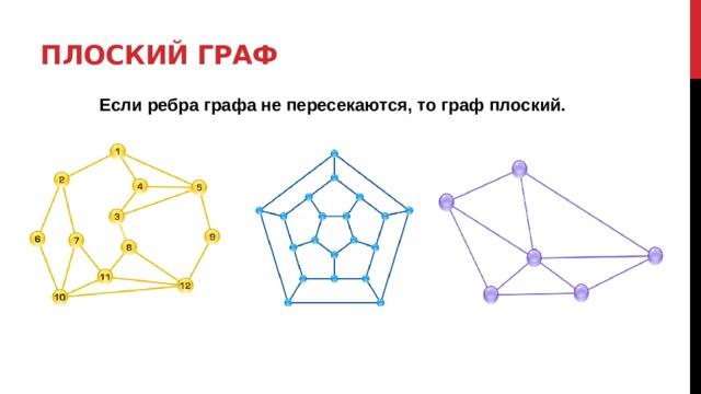 Плоский граф Если ребра графа не пересекаются, то граф плоский.