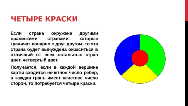 Четыре краски Если страна окружена другими вражескими странами, которые граничат попарно с друг другом, то эта страна будет вынуждена окраситься в отличный от всех остальных стран цвет, четвертый цвет. Получается, если в каждой вершине карты сходится нечетное число ребер, а каждая грань имеет нечетное число сторон, то потребуется четыре краски.