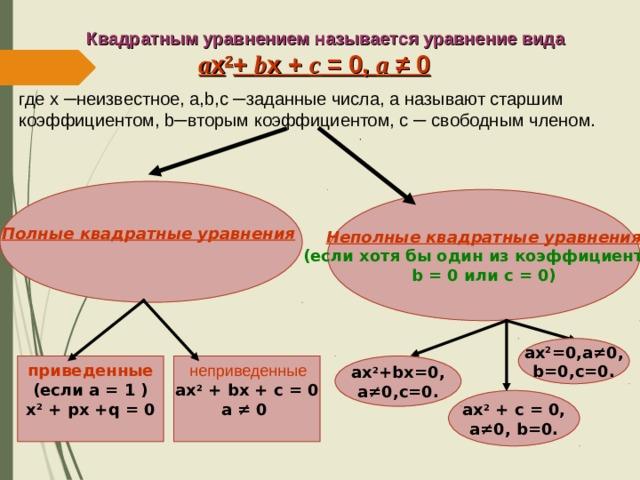Квадратным уравнением называется уравнение вида  a x 2 + b x + c = 0, а ≠ 0 где х ─ неизвестное, a,b,c ─ заданные числа, а называют старшим коэффициентом, b ─ вторым коэффициентом, c ─ свободным членом. Полные квадратные уравнения   Неполные квадратные уравнения (если хотя бы один из коэффициентов b  =  0 или c  =  0 ) ax 2 =0,a ≠0, b=0,c=0. ax 2 + bx + c = 0 а ≠ 0  приведенные (если а = 1 ) х 2 + px +q = 0  ax 2 +bx=0, a ≠0,c=0.  неприведенные  ax 2 + c = 0, a ≠0, b=0.