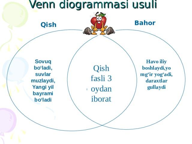 Venn diogrammasi usuli    Bahor  Qish  Sovuq bo'ladi, suvlar muzlaydi, Yangi yil bayrami bo'ladi  Havo iliy boshlaydi,yomg'ir yog'adi, daraxtlar gullaydi Qish fasli 3 oydan iborat