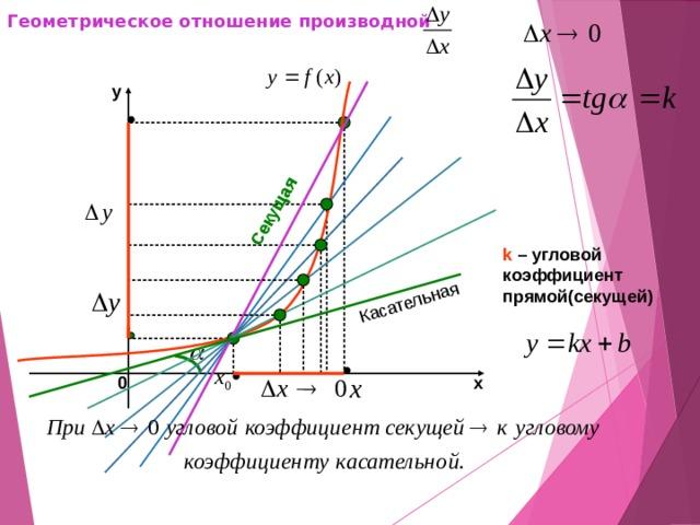 Геометрическое отношение производной Секущая Касательная Автоматический показ. Щелкните 1 раз. y k – угловой коэффициент прямой(секущей) 0 х