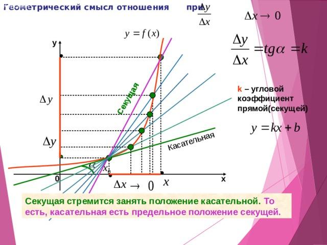 Геометрический смысл отношения при Конспект Касательная Секущая y k – угловой коэффициент прямой(секущей) 0 х Секущая стремится занять положение касательной. То есть, касательная есть предельное положение секущей.