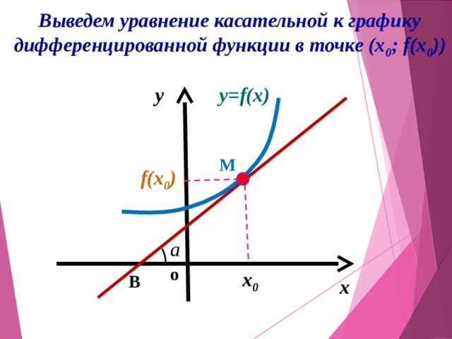 Выведем уравнение касательной к графику дифференцированной функции в точке (х 0 ; f(x 0 )) y y=f(x) М f(x 0 ) a o x 0 B x