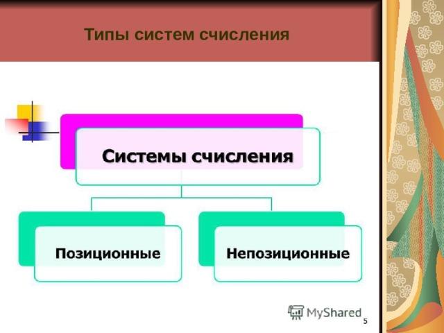 Типы систем счисления